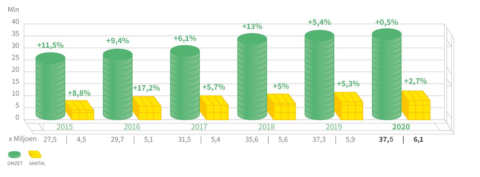 Palletcentrale-grafiek-2020
