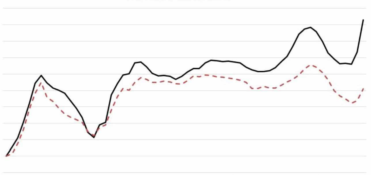 grafiek houtprijzen