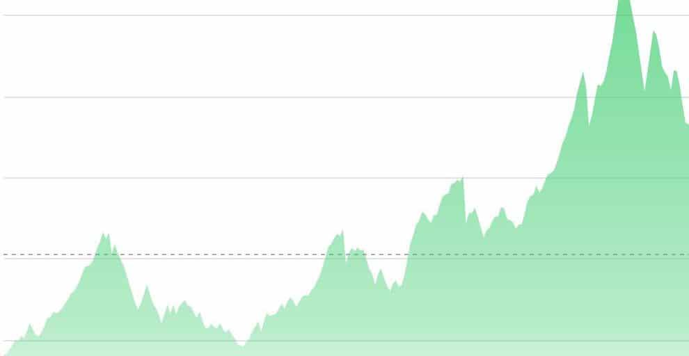 HOUTPRIJS NASDAQ